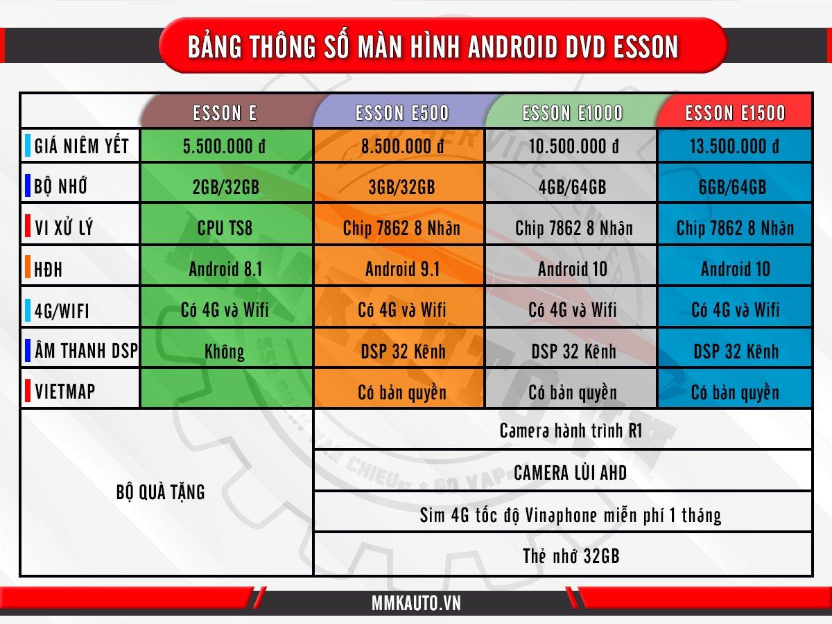 Bảng giá tham khảo màn hình Dvd Android Esson
