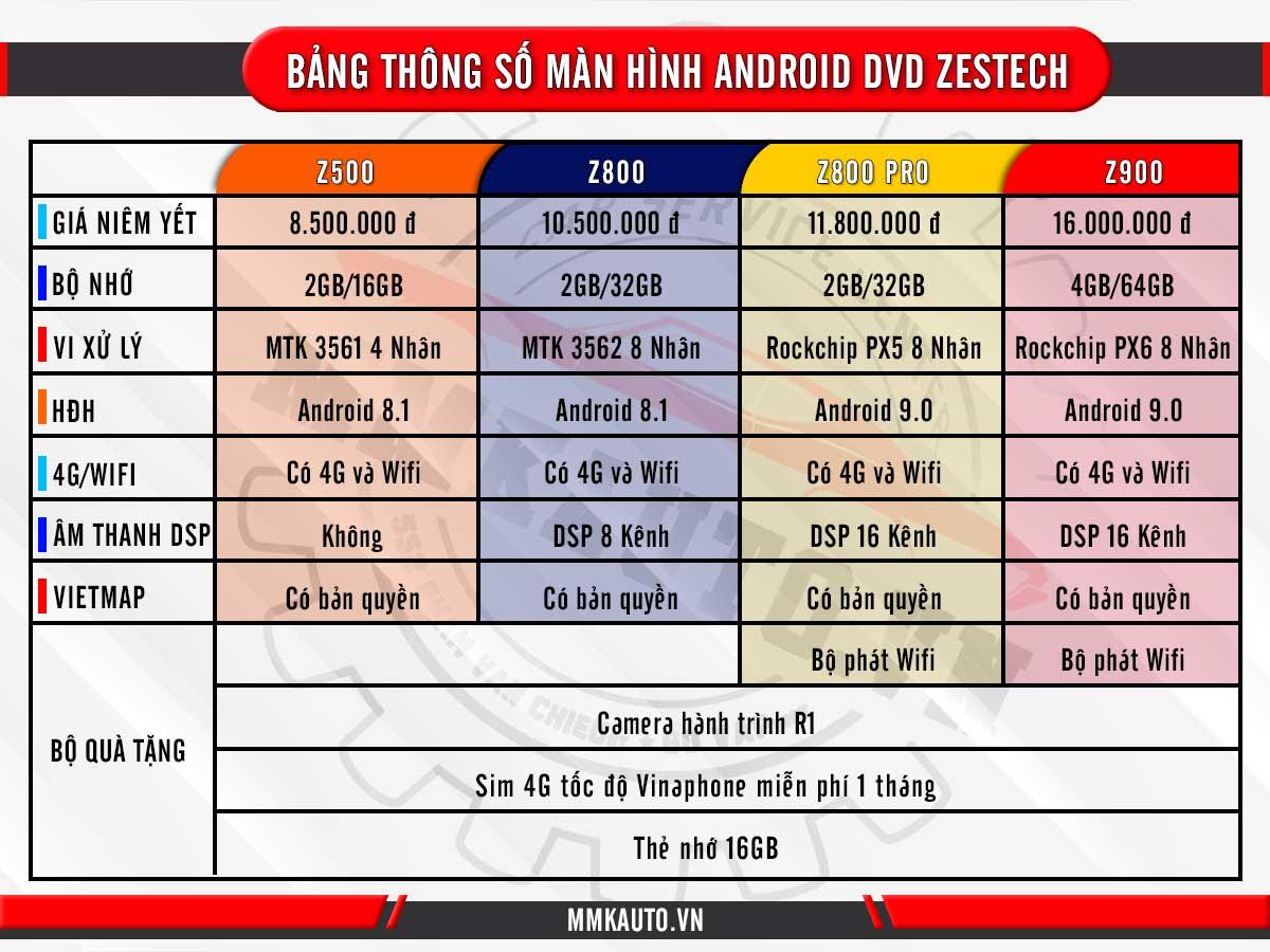 Bảng giá màn hình android zestech tại MMK Auto